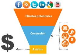 conversion-clientes-potenciales